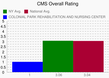 COLONIAL PARK REHABILITATION AND NURSING CENTER 1 vs. NY 3.06 vs. National 3.04